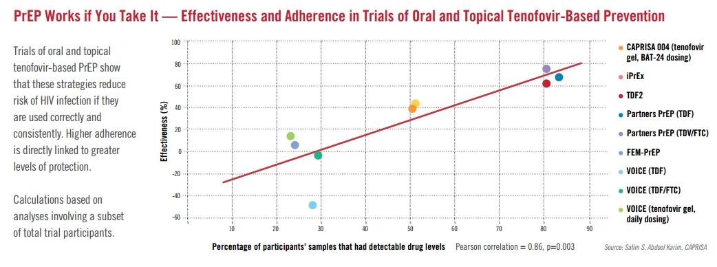 chart showing effectiveness of PrEP when you take it