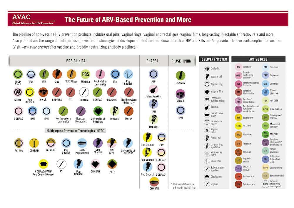 The Future of ARV-Based Prevention and More graphic