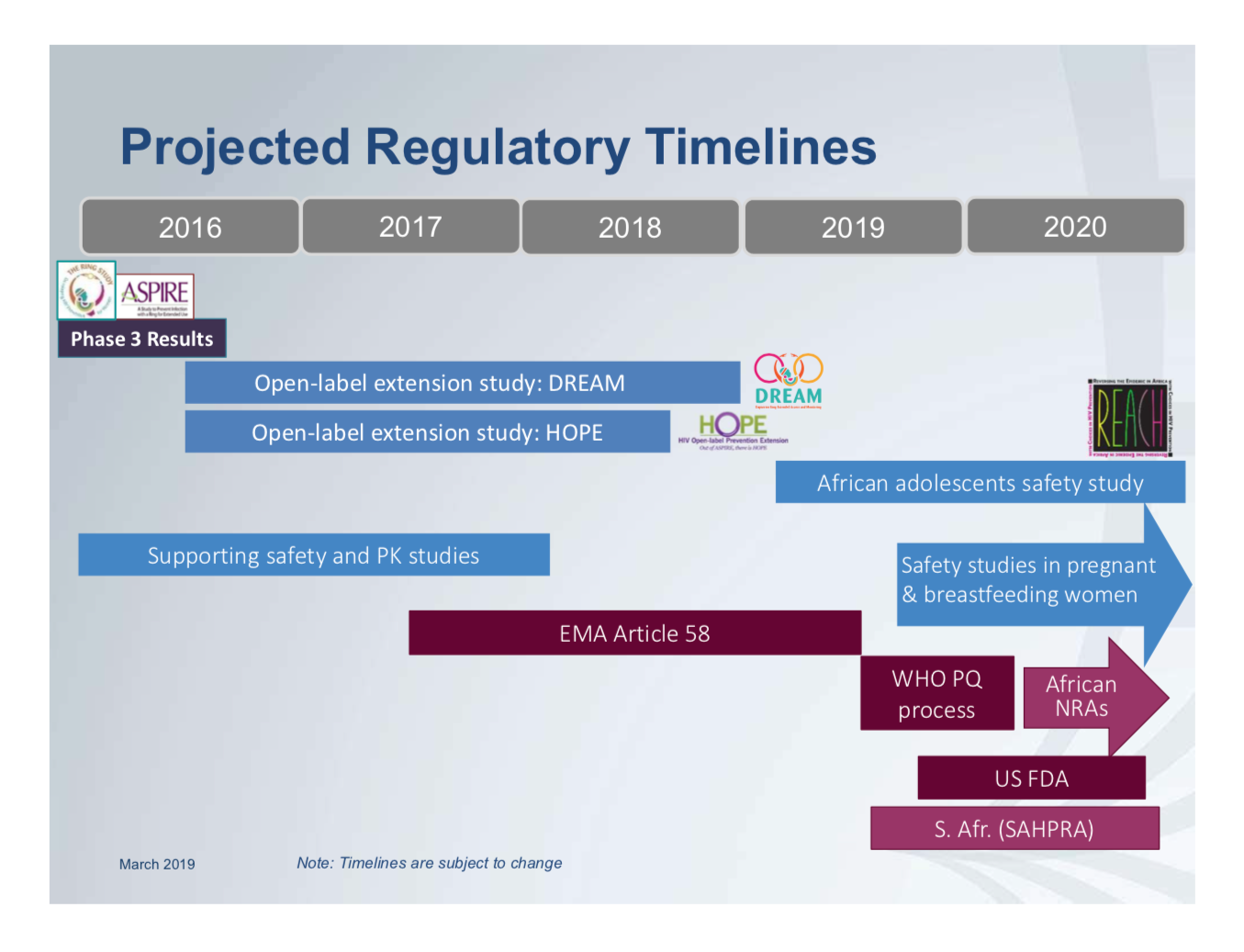 projected regulatory timelines