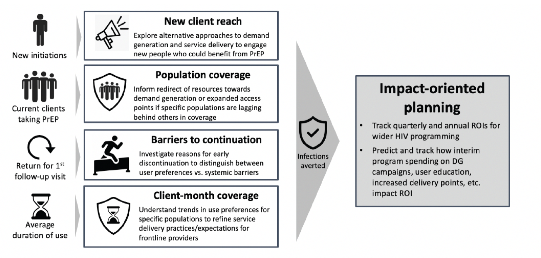 impact-oriented planning graphic