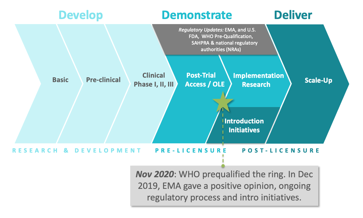 graphic showing stages of development and introduction for the dapivirine ring