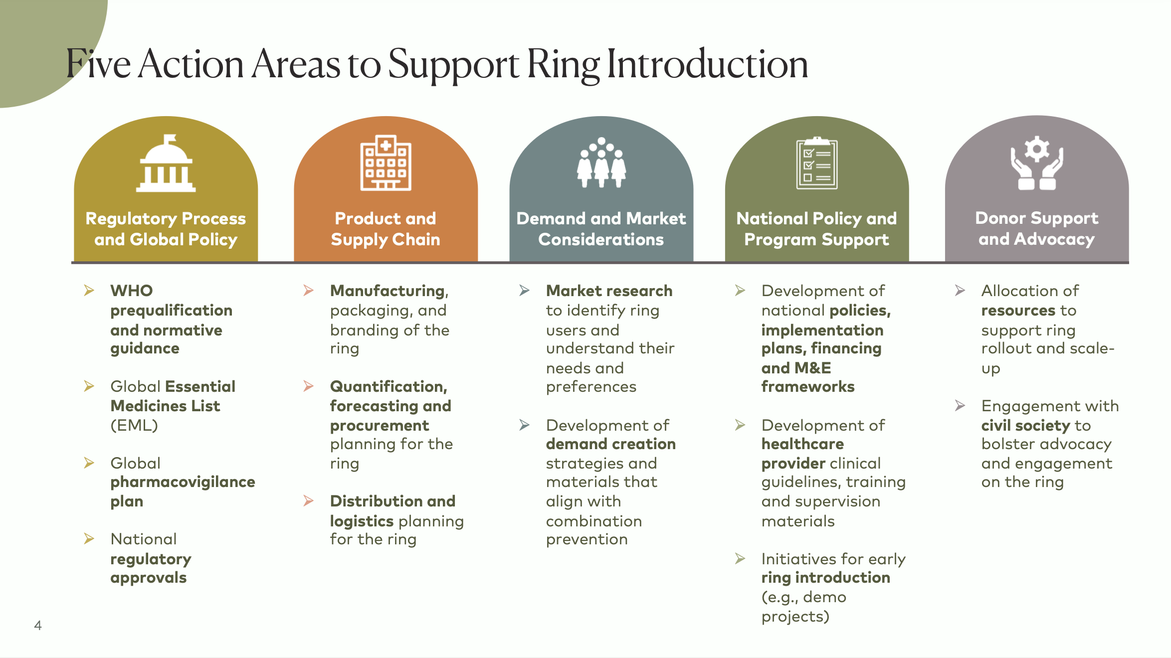 Five action areas to support ring introduction